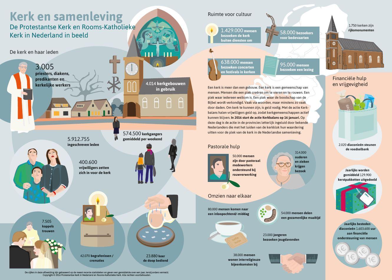 infographic-kerkbalans2016