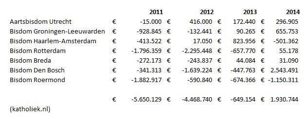 Resultaten (baten - lasten) Nederlandse bisdommen 2011-2014