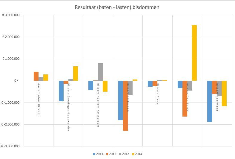 Financieel resultaat 2011-204 alle bisdommen